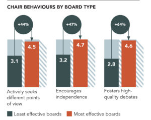 Board behaviour 3