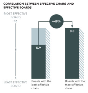 Effective boards 2