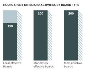 Board behaviour 1