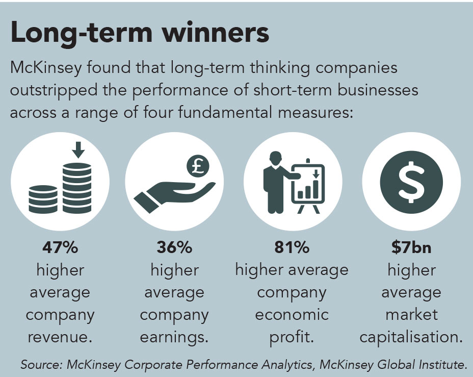 McKinsey long-term winners infograph