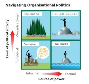 Navigating organisational politics, INSEAD, Michael Jarrett, quadrant