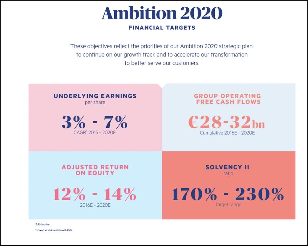AXA, Ambition 2020, ESG