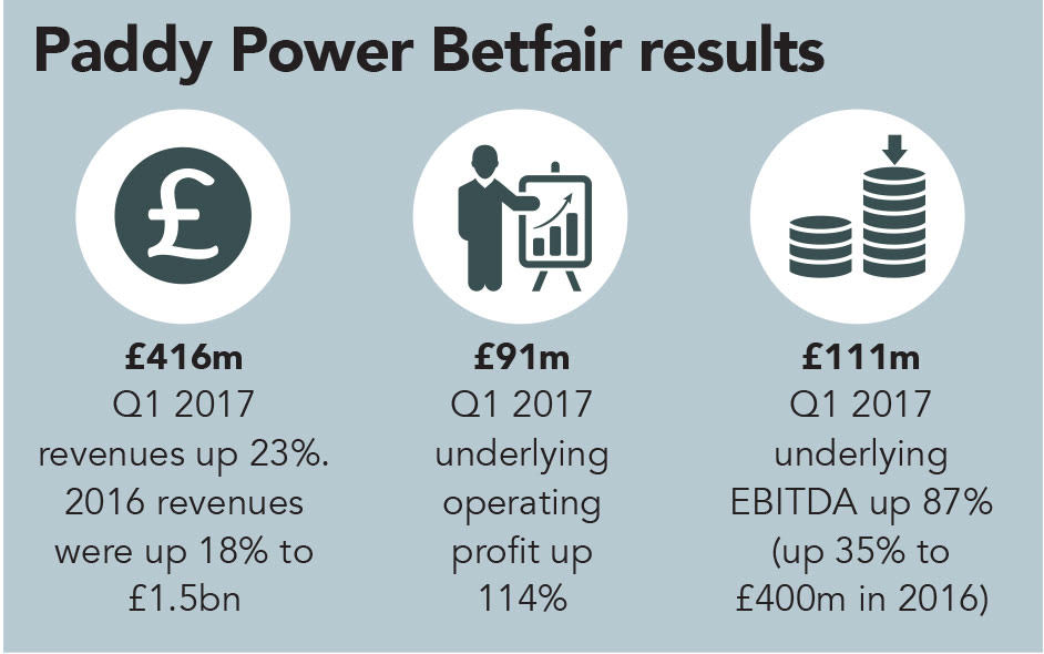 Paddy Power Betfair results