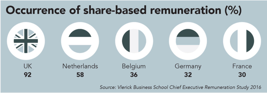 Vlerick Business School, remuneration, executive pay reform