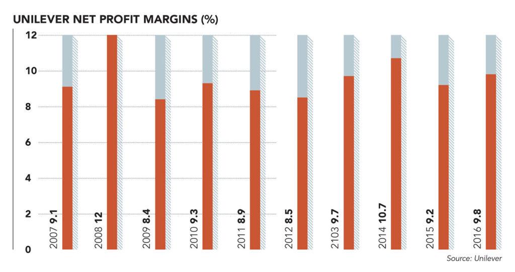 Unilever net profit margins