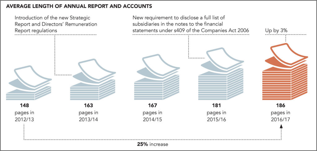 EY annual reporting
