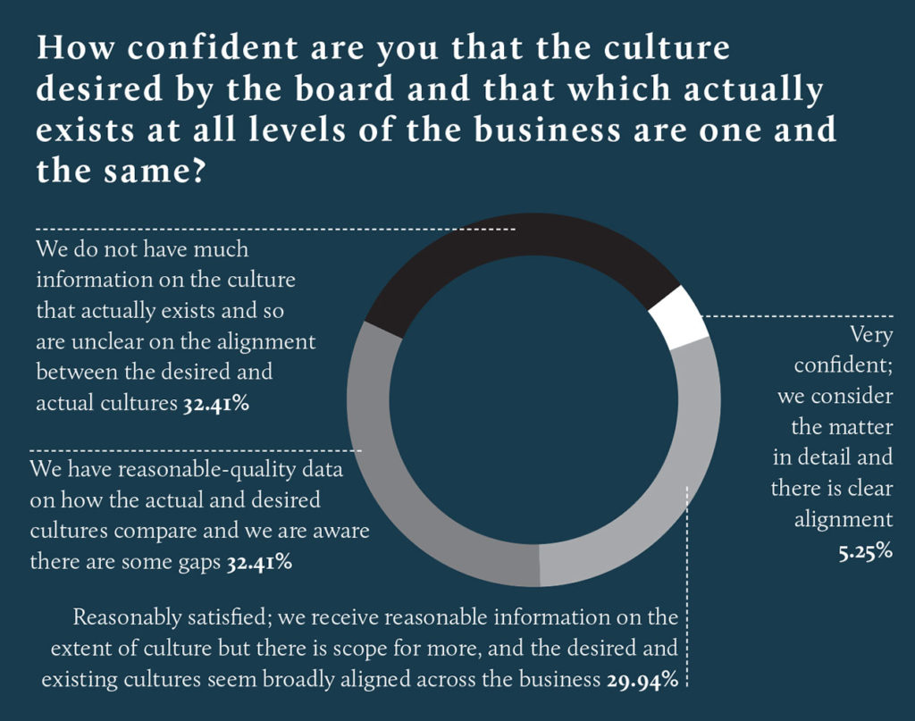 Board Leadership in Corporate Culture: European Report 2017