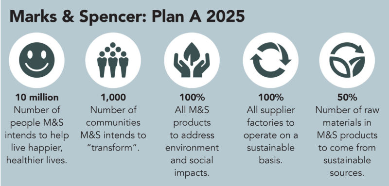 Marks and Spencer, Plan A, sustainability