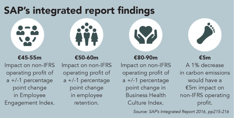 SAP, integrated reporting, sustainability