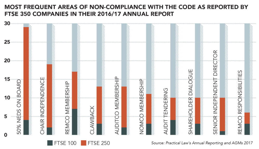 FTSE 350, non-compliance, corporate governance