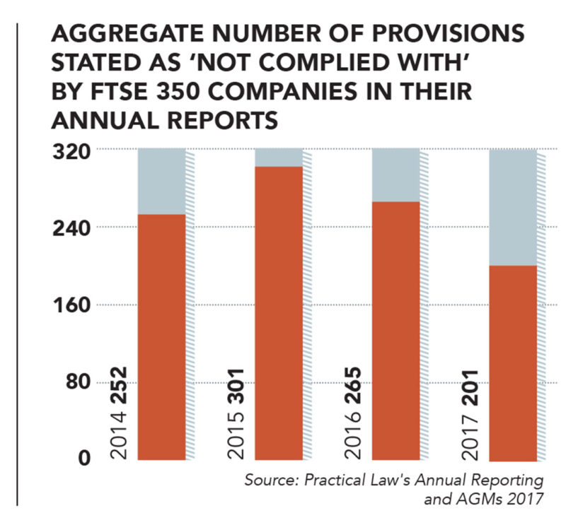 FTSE 350, UK corporate governance code, provisions