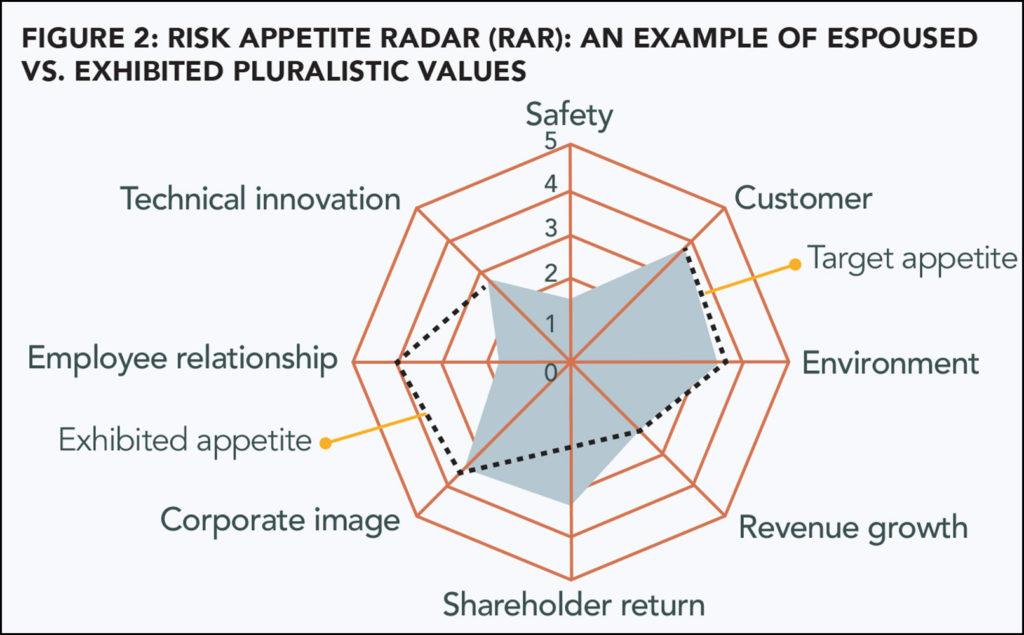 Risk Appetite Radar