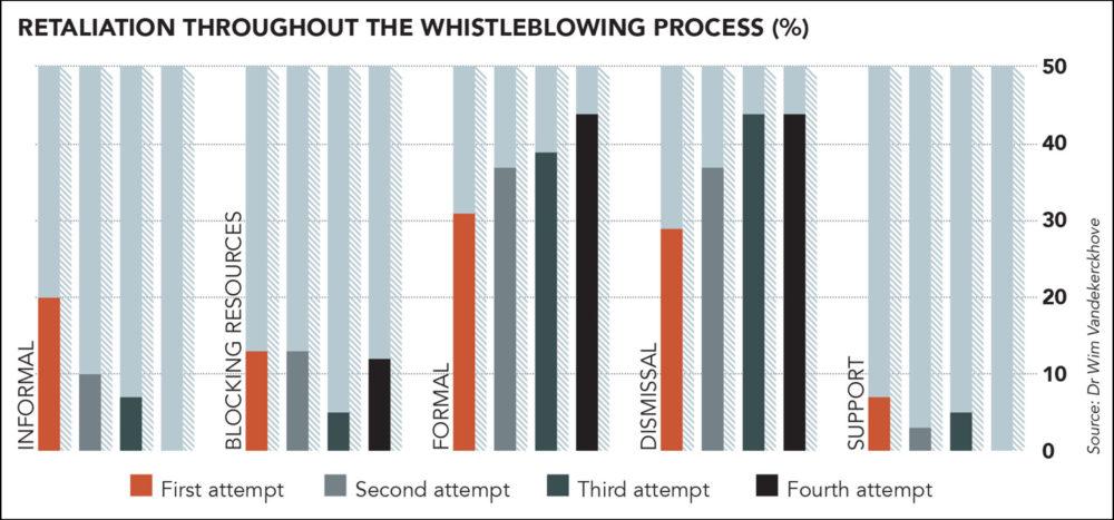 whistleblowing retaliation