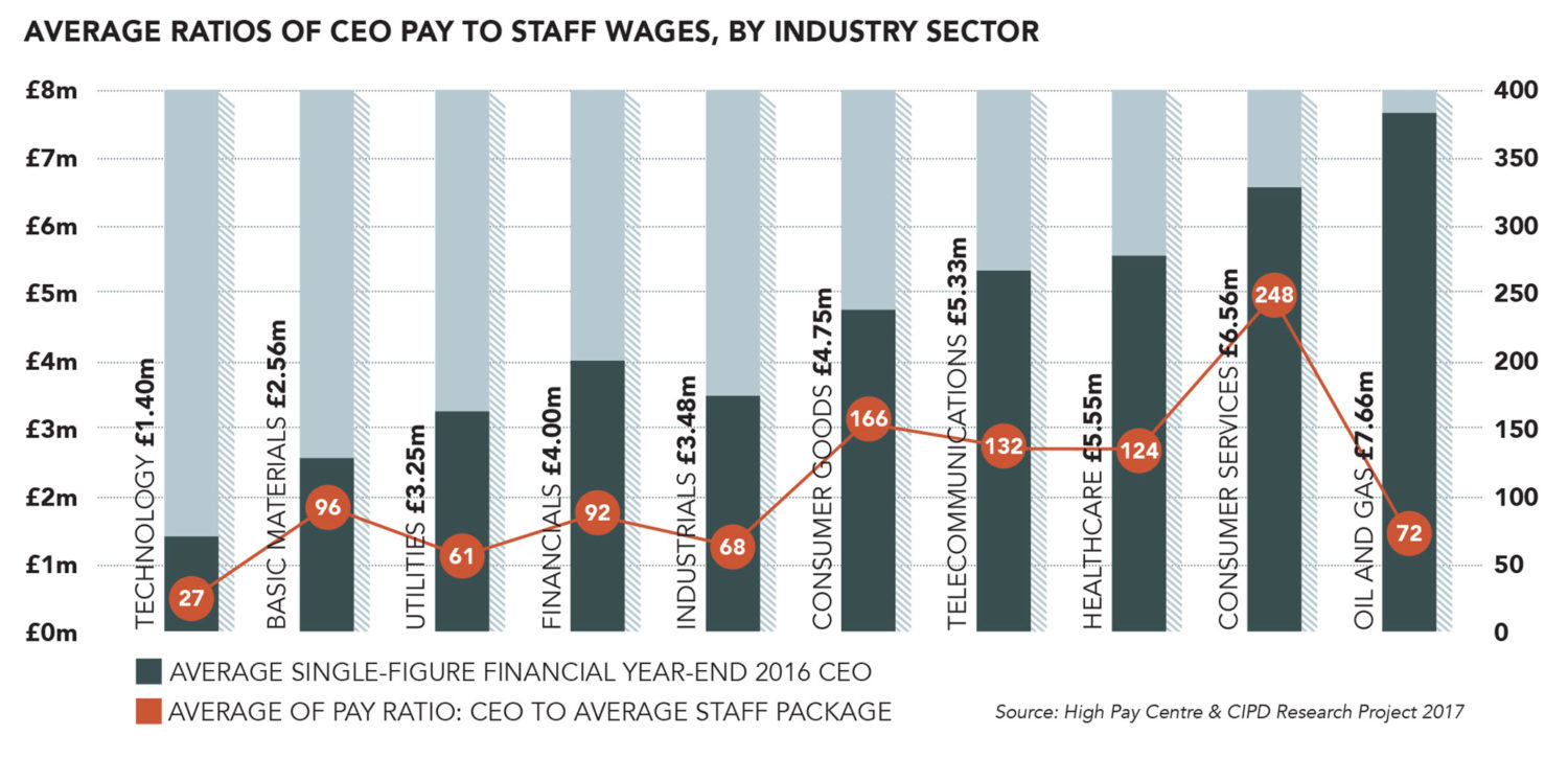 CEO pay, remuneration