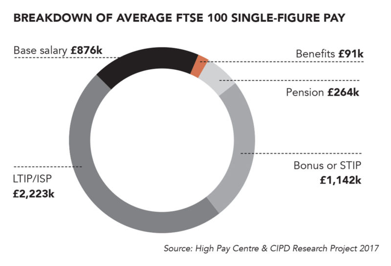 FTSE 100, executive pay, remuneration
