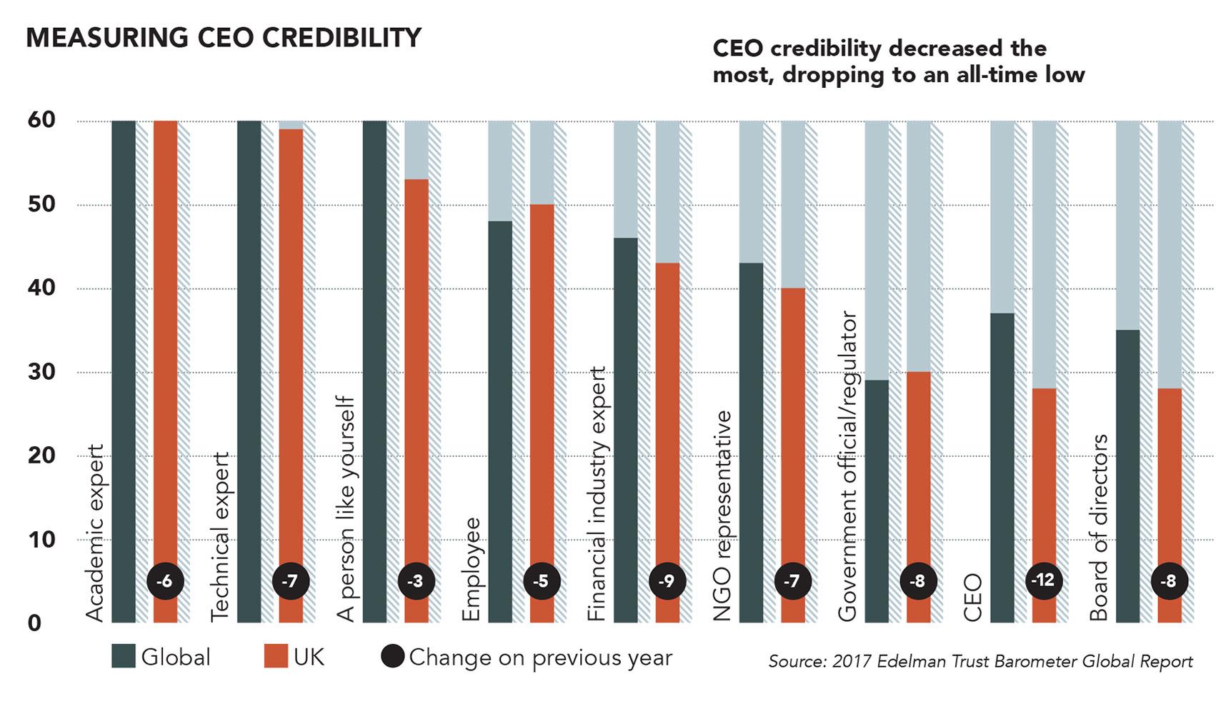 CEO credibility, Edelman Trust Barometer
