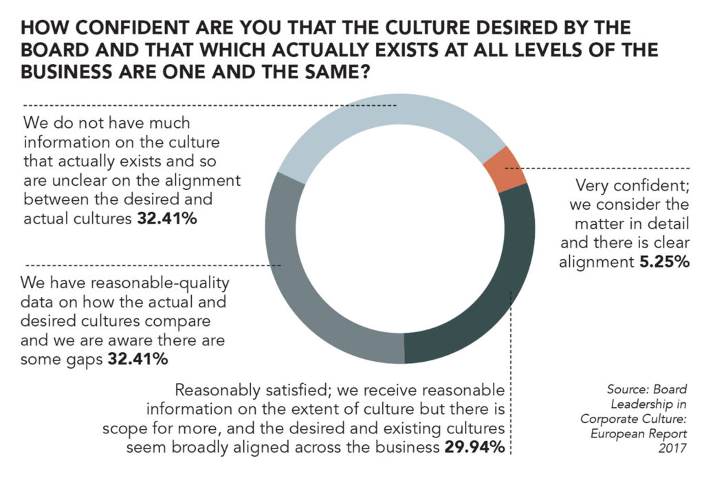 corporate culture, Board Agenda Culture Survey