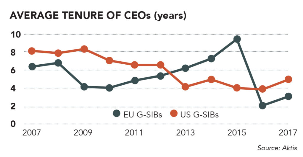 Aktis, average CEO tenure