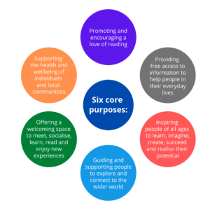 Libraries Unlimited core purposes